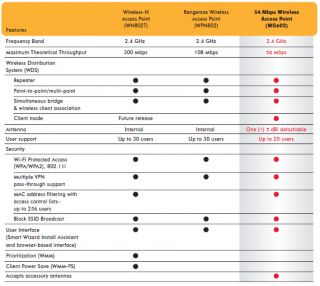 Netgear WG602NA V4 Wireless Access Point Bridge WiFi Network Repeater