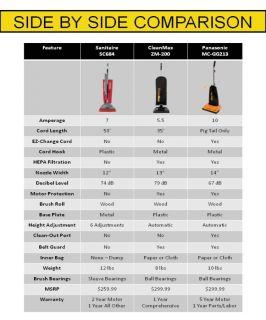 Panasonic MC GG213 Ultra Pro Vacuum Cleaner