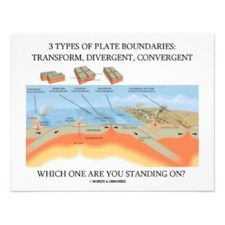 Types Of Plate Boundaries   Which Standing On? Custom Announcements