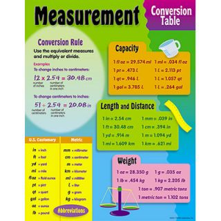 Measurement Conversion Table Math Trend Poster New